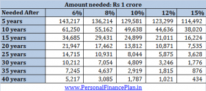 How much do I need to Invest per month to accumulate Rs 1 crore?