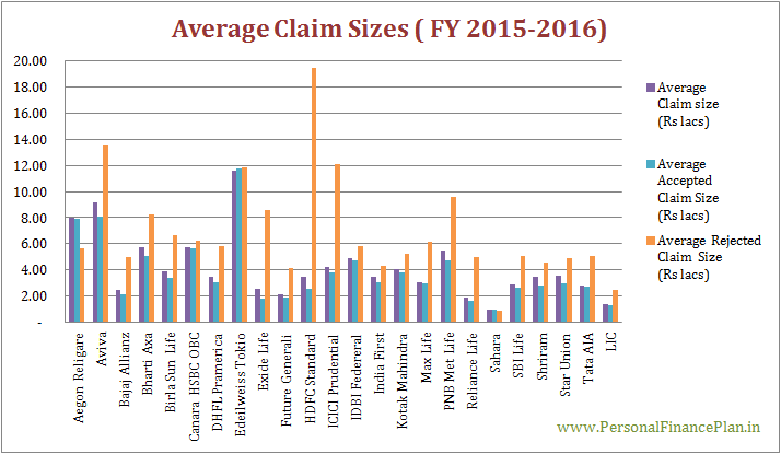 Claim settlement ratios of life insurance companies average claim size