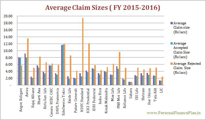 Claim settlement ratios of life insurance companies average claim size