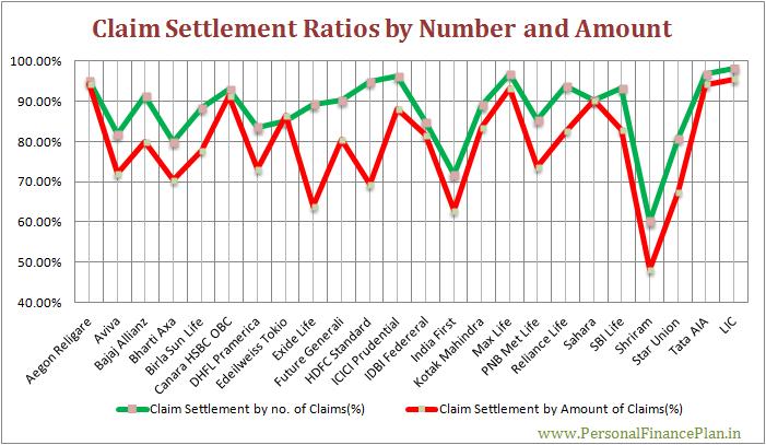 Claim settlement ratios of life insurance companies claim size and amount 2 claims settlement ratio of life insurance companies