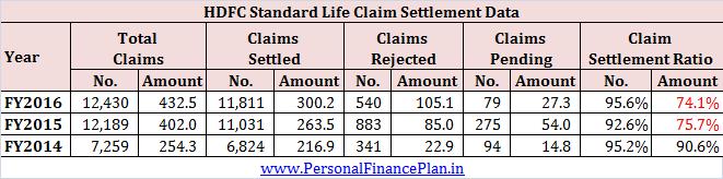Claim settlement ratio for HDFC Life HFC Click 2 Protect 3D plus