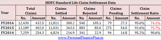 Claim settlement ratio for HDFC Life HFC Click 2 Protect 3D plus