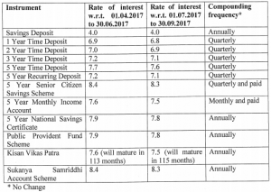 latest PPF interest rate