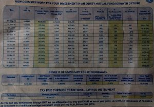 How SBI Mutual Fund is misleading Investors through its Advertisements?