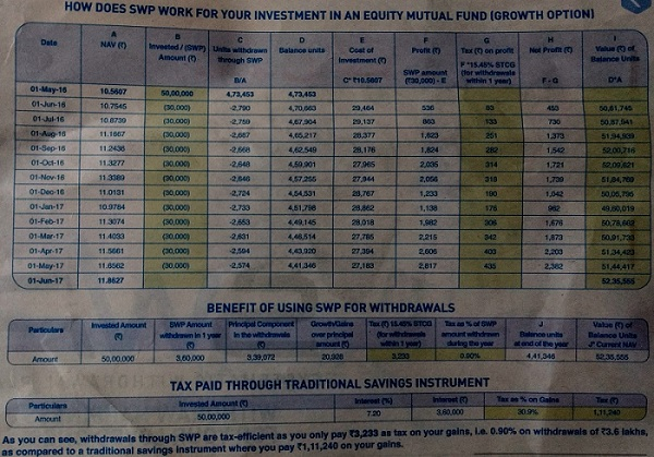 SBI MF SWP equity mutual funds advertising