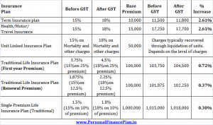 How GST affects your Insurance Premium?