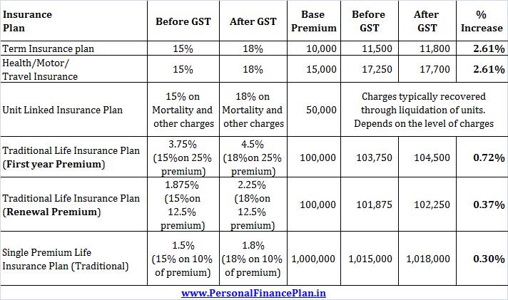 Impact of GST on Insurance premium