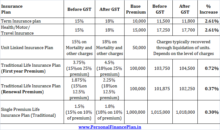 Impact of GST on Insurance premium