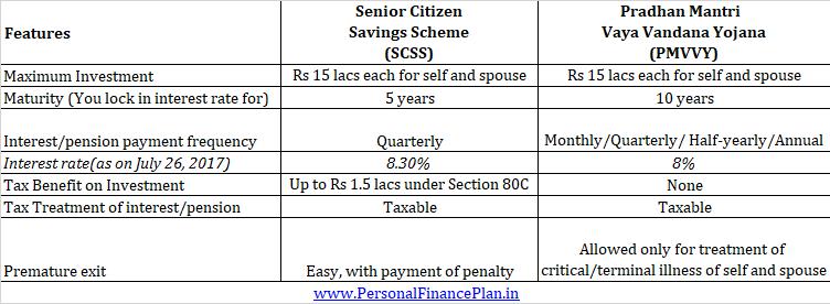 SCSS vs PMVVY Pradhan Mantri Vaya Vandana Yojana Senior Citizens Savings Scheme