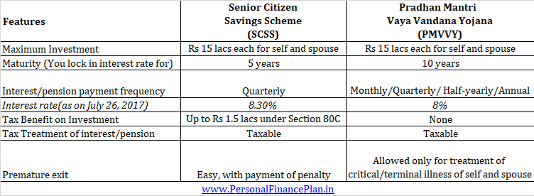 SCSS vs PMVVY Pradhan Mantri Vaya Vandana Yojana Senior Citizens Savings Scheme