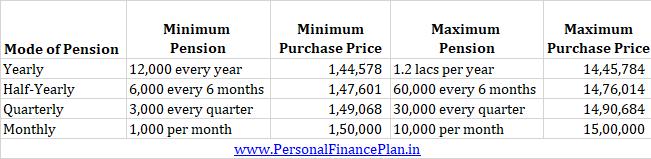 PMVYY Pradhan Mantri Vaya Vandana Yojana PMVVY minimum pension maximum pension