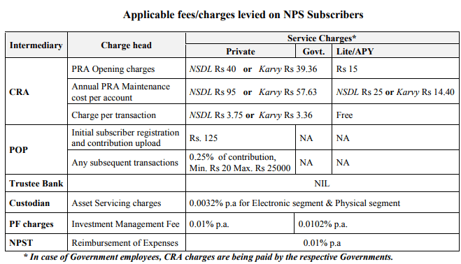 NPS Charges from April 1 2017 karvy NSDL comparison