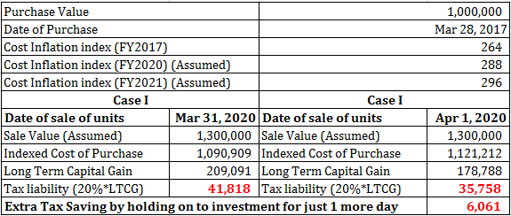 should you invest in Fixed maturity plans closed ended mutual funds FMPs