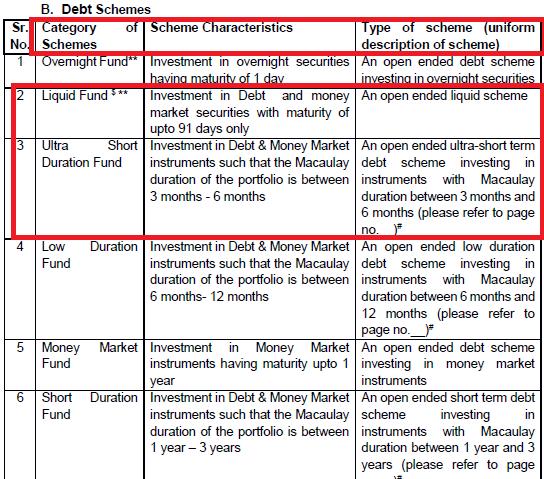classification of mutual fund schemes by SEBI