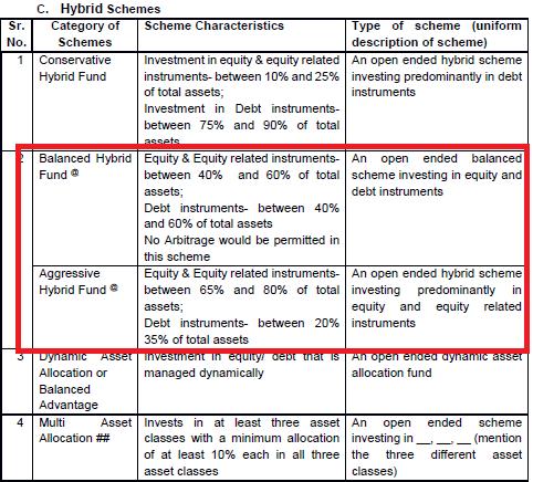 SEBI Mutual fund classification