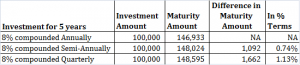 How the Frequency of Compounding affects returns?