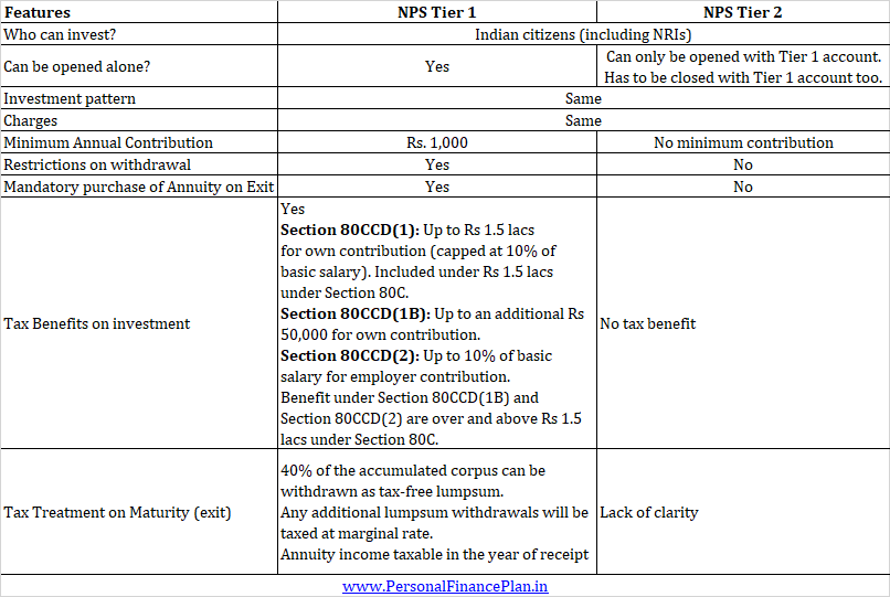 difference between NPS Tier 1 and Tier 2 account what is a Tier 1 and Tier 2 NPS account