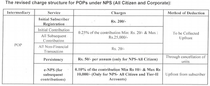 NPS charges revised charges nps