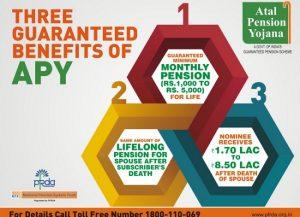 Atal pension yojana benefits scheme details