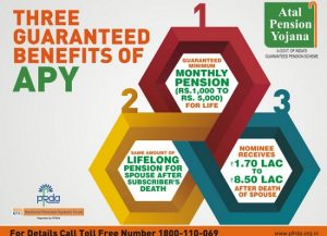 Atal pension yojana benefits scheme details