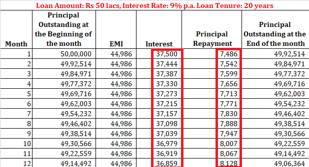 loan emi home loan personal loan calculator