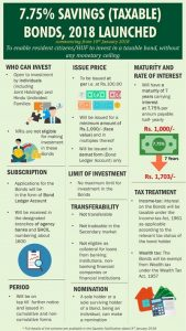 Govt. of India 7.75% savings taxable Bonds