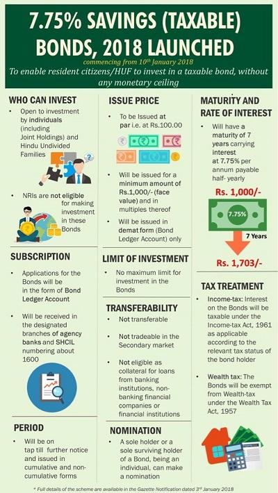 Govt. of India 7.75% savings taxable Bonds rbi savings bonds