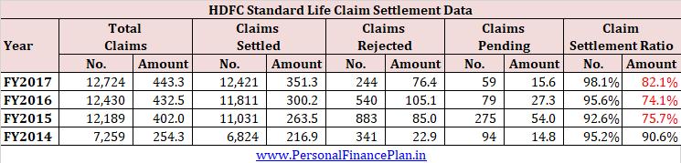 IRDA Claim settlement ratio term insurance FY2017 FY2016-2017 2018 4