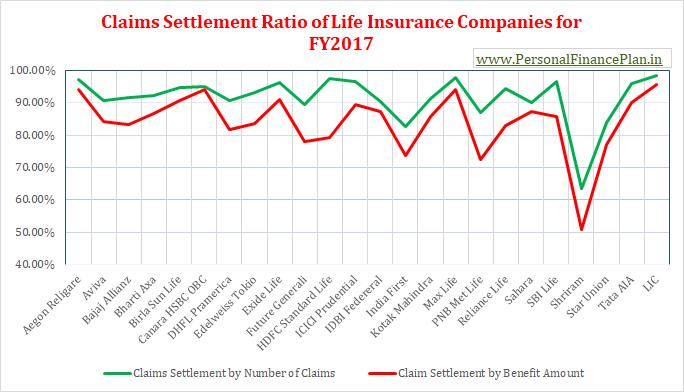 IRDA Claims settlement ratios of life insurance companies FY2017 FY2016-2017 2018