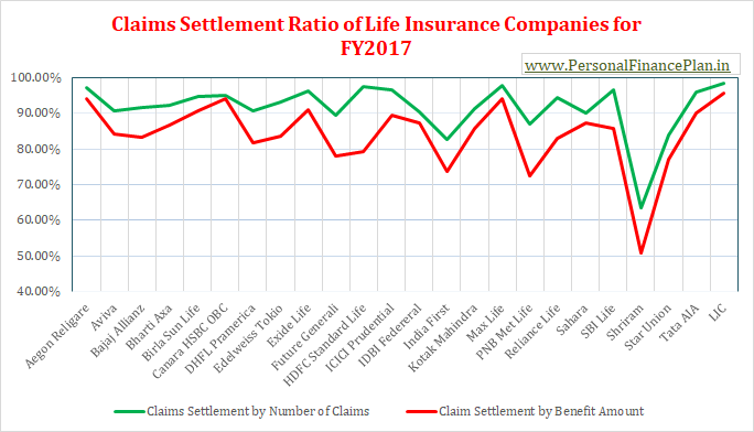 IRDA Claims settlement ratios of life insurance companies FY2017 FY2016-2017 2018