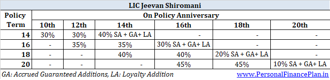 LIC jeevan shiromani review features benefits calculation return details