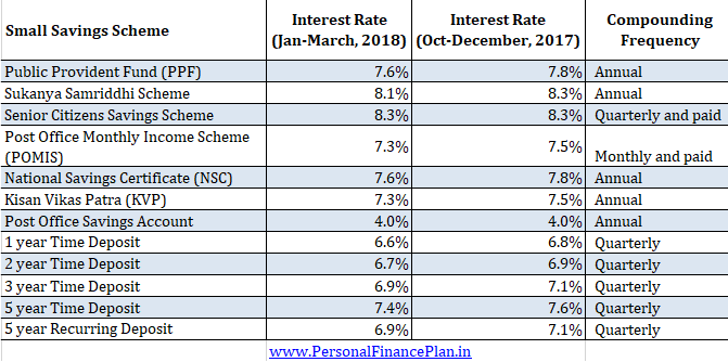 Latest ppf sukanya samriddhi scss small savings scheme - Post office investment account interest rates ...