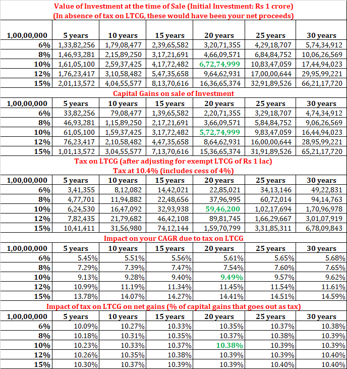 impact returns LTCG long term capital gains on equity mutual funds budget 2018 FY2019 2
