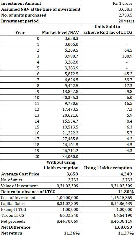 impact returns LTCG long term capital gains on equity mutual funds budget 2018 FY2019 220180207 impact returns LTCG long term capital gains on equity mutual funds budget 2018 FY2019 3 10%