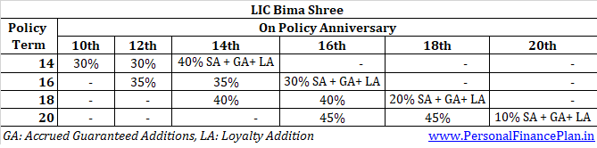 _LIC Bima Shree review features plan 848 table 2