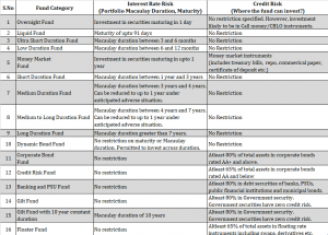 different types of debt mutual fund schemes sebi categorization difference between debt mutual funds