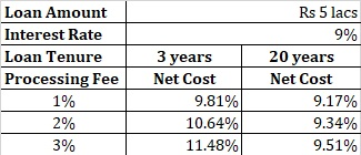 personal loan interest rate 1