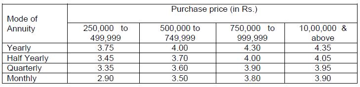 LIC Jeevan Akshay VI proposal rebate interest rate