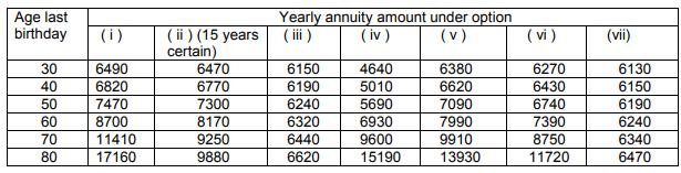 LIC Jeevan Akshay interest rate annuity rate