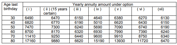 LIC Jeevan Akshay interest rate annuity rate