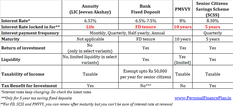 LIC Jeevan Akshay vs Fixed Deposit vs SCSS vs PMVVY