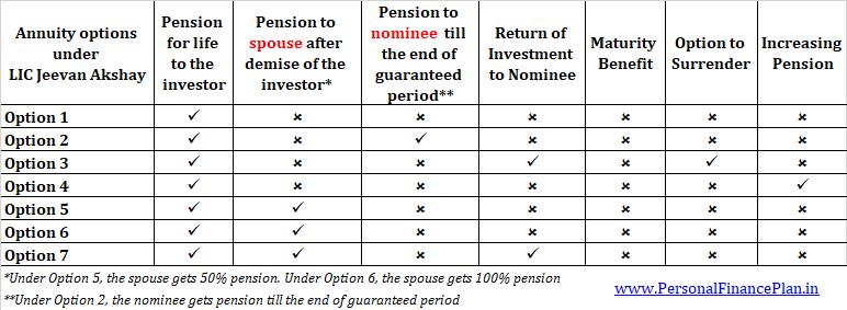 annuity options LIC Jeevan Akshay VI