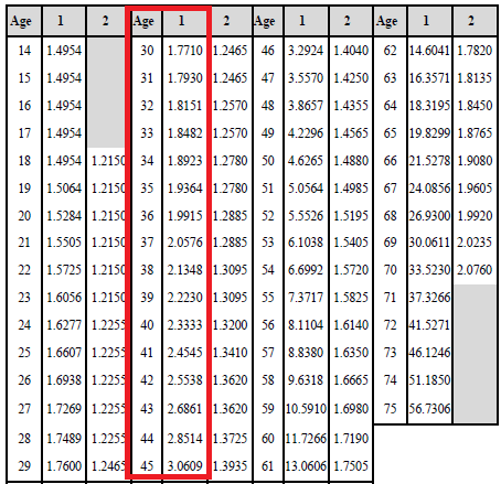 HDFC Life Pro Growth Plus_mortality charge table
