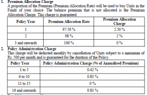 HDFC Life ProGrowth Plus_premium allocation and policy administration charge Pro growth plus