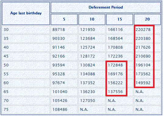 LIC Jeevan Shanti annuity rate deferred annuity - Copy