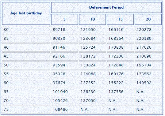 LIC Jeevan Shanti annuity rate deferred annuity