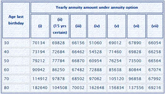 LIC Jeevan Shanti annuity rate immediate annuity