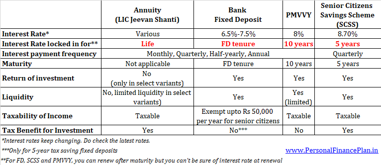 difference LIC Jeevan Shanti Vs. PPF vs. SCSS vs Fixed deposits comparison