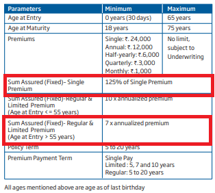 hdfc ulip problem with ulips hdfc click 2 invest best ulip plan