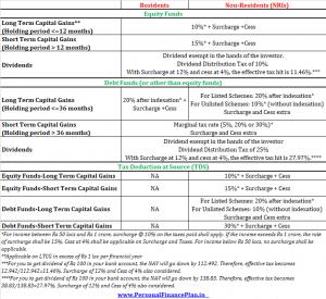 NRI mutual fund taxation nri capital gains tax on mutual funds tds on mutual fund redemption